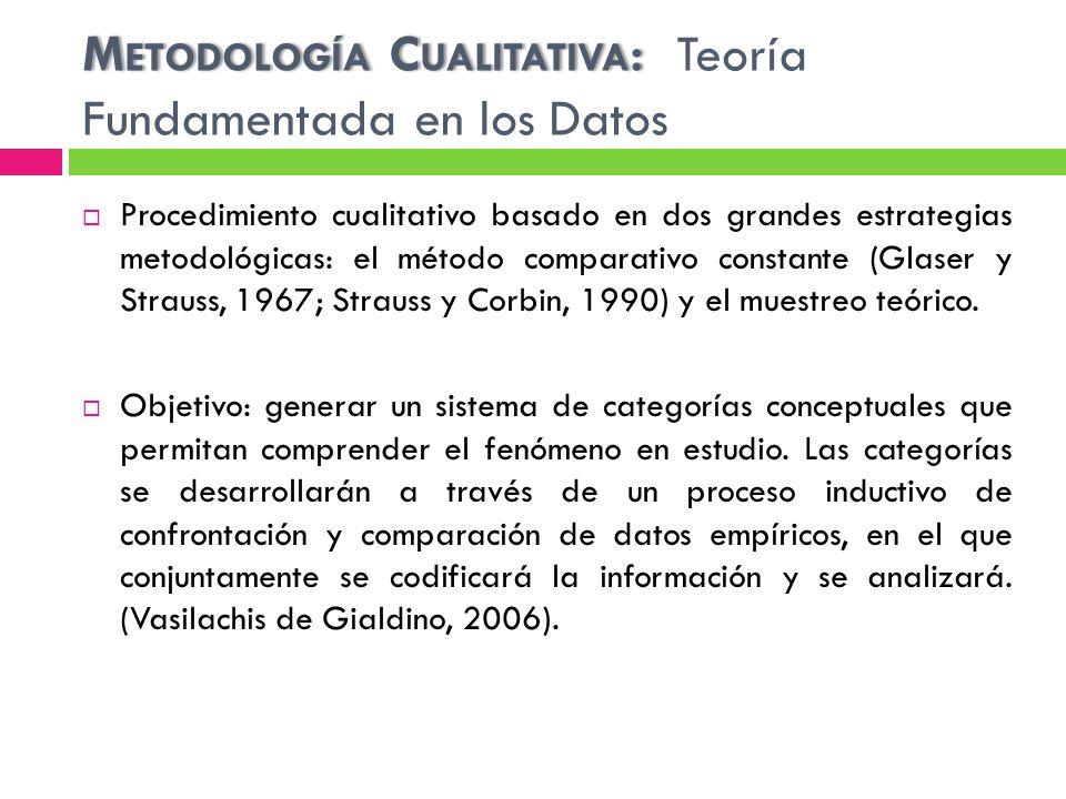 Metodología Cualitativa: Teoría Fundamentada en los Datos