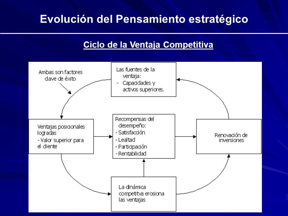 Evolución del Pensamiento estratégico Ciclo de la Ventaja Competitiva