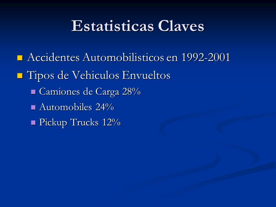 Estatisticas Claves Accidentes Automobilisticos en 1992-2001