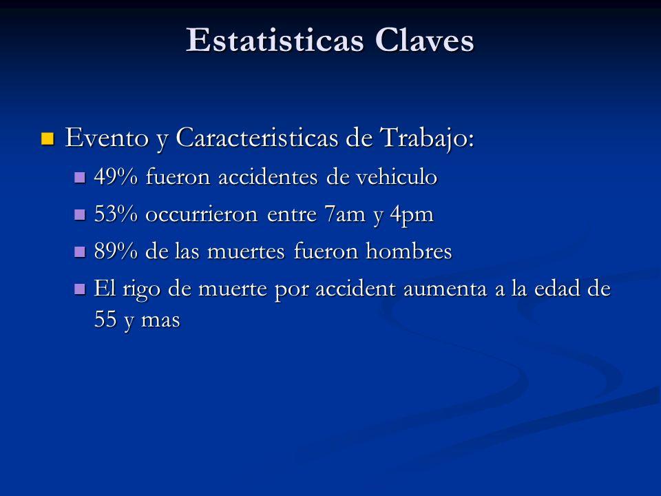 Estatisticas Claves Evento y Caracteristicas de Trabajo: