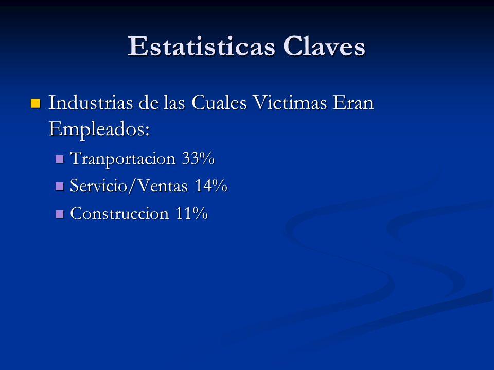 Estatisticas Claves Industrias de las Cuales Victimas Eran Empleados: