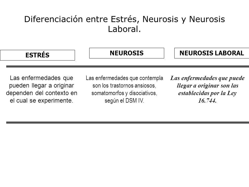 Diferenciación entre Estrés, Neurosis y Neurosis Laboral.