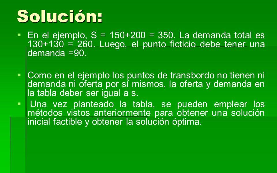 Solución: En el ejemplo, S = 150+200 = 350. La demanda total es 130+130 = 260. Luego, el punto ficticio debe tener una demanda =90.