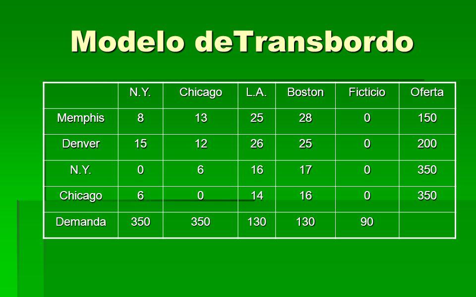 Modelo deTransbordo N.Y. Chicago L.A. Boston Ficticio Oferta Memphis 8