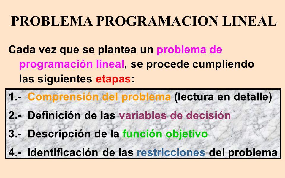 PROBLEMA PROGRAMACION LINEAL