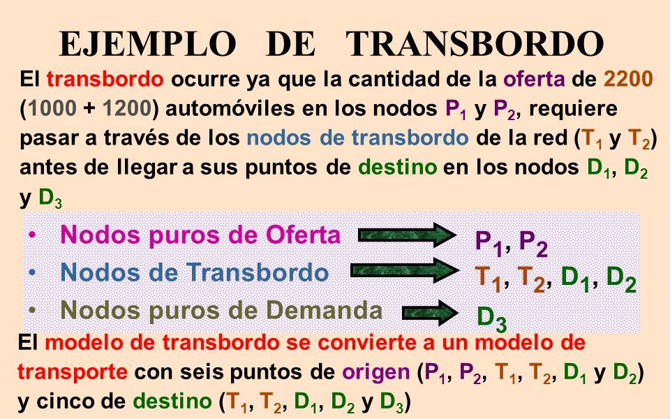 EJEMPLO DE TRANSBORDO Nodos puros de Oferta P1, P2 Nodos de Transbordo