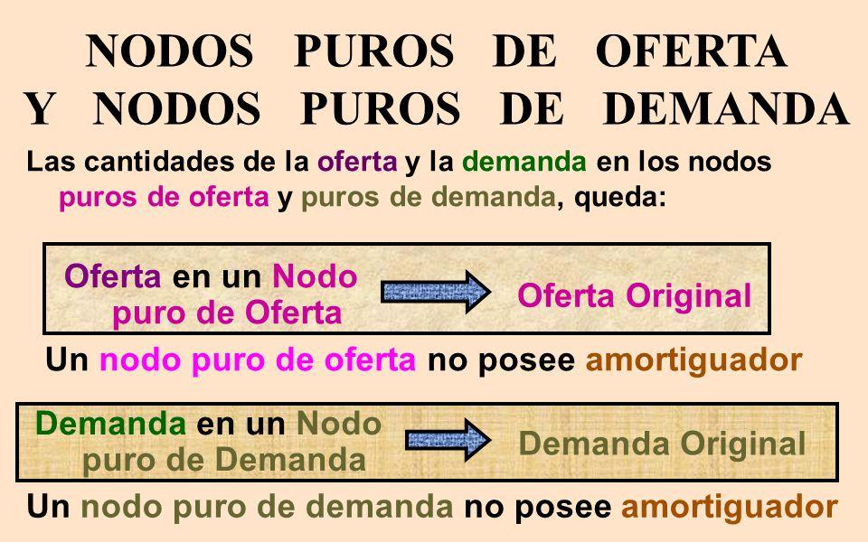 NODOS PUROS DE OFERTA Y NODOS PUROS DE DEMANDA