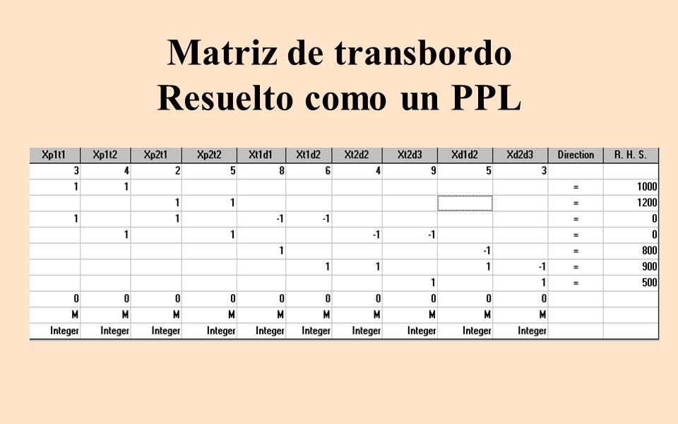 Matriz de transbordo Resuelto como un PPL
