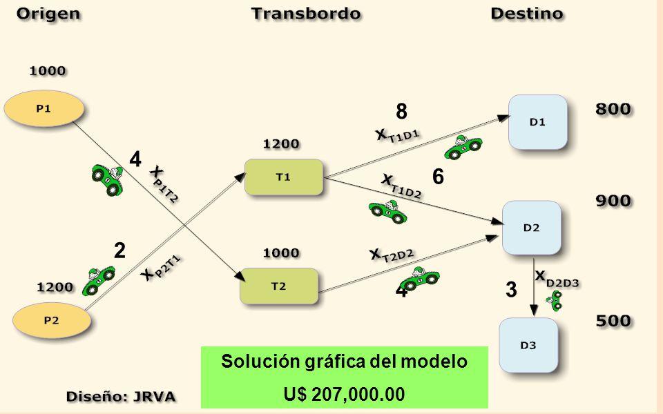 Solución gráfica del modelo