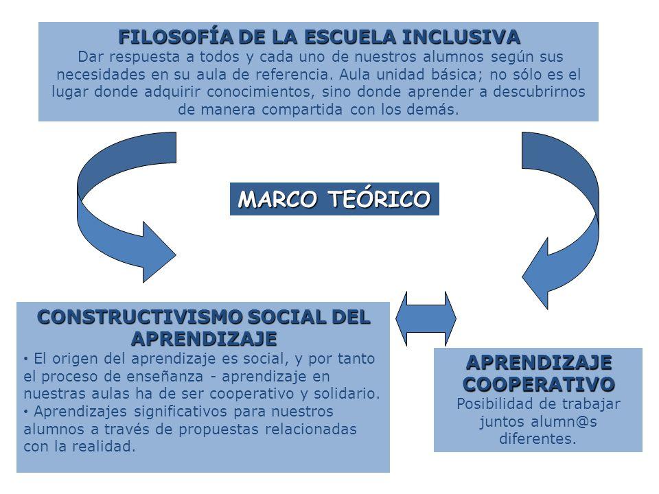 MARCO TEÓRICO FILOSOFÍA DE LA ESCUELA INCLUSIVA