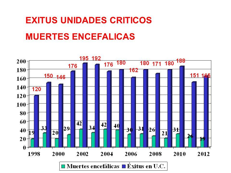 EXITUS UNIDADES CRITICOS