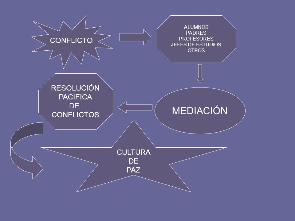 MEDIACIÓN CONFLICTO RESOLUCIÓN PACIFICA DE CONFLICTOS CULTURA DE PAZ