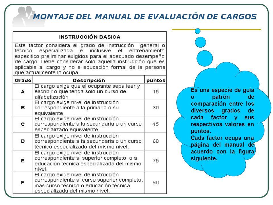 MONTAJE DEL MANUAL DE EVALUACIÓN DE CARGOS