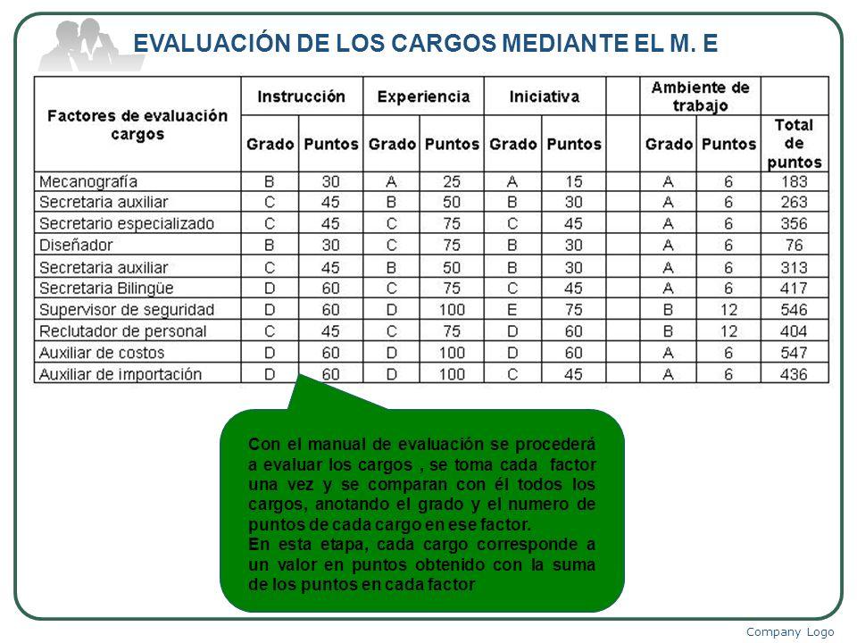 EVALUACIÓN DE LOS CARGOS MEDIANTE EL M. E
