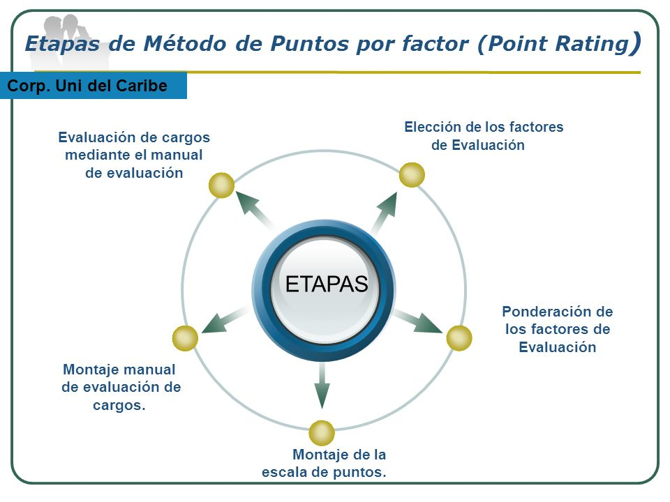 Etapas de Método de Puntos por factor (Point Rating)