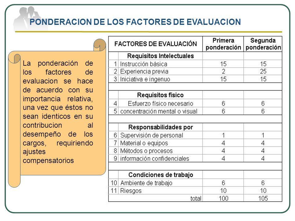 PONDERACION DE LOS FACTORES DE EVALUACION