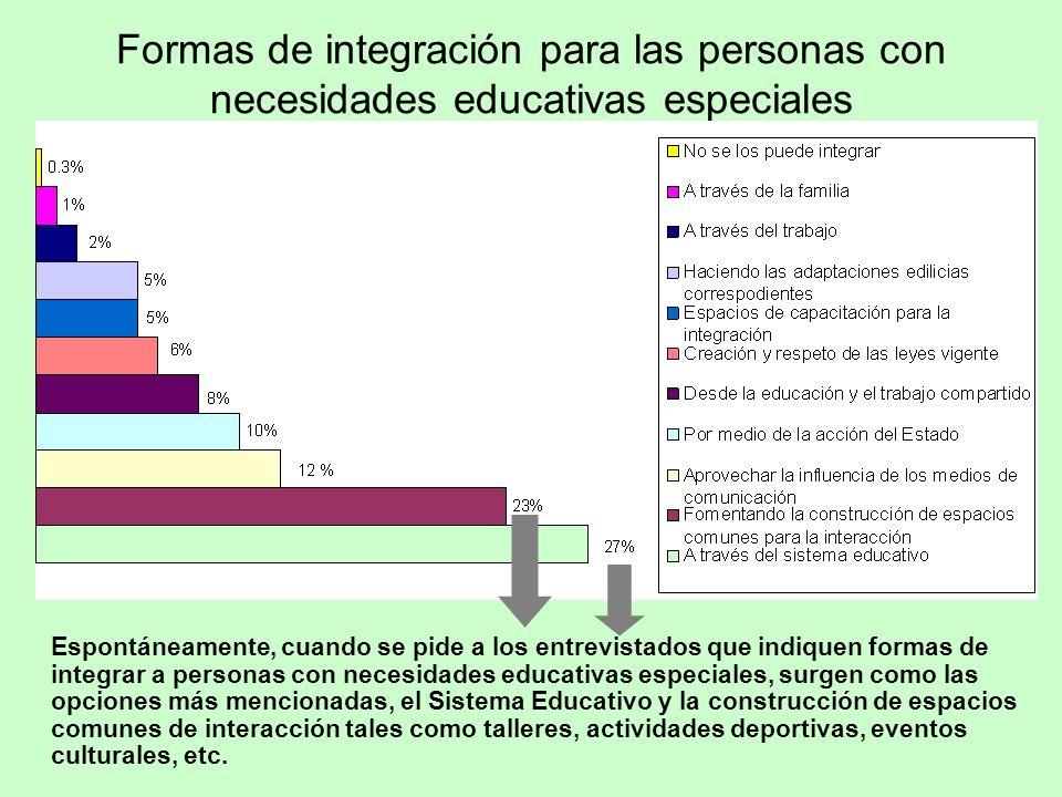 Formas de integración para las personas con necesidades educativas especiales