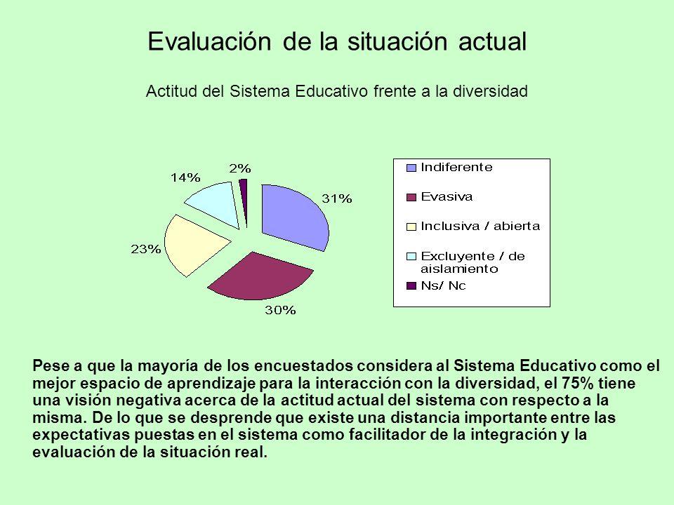 Actitud del Sistema Educativo frente a la diversidad