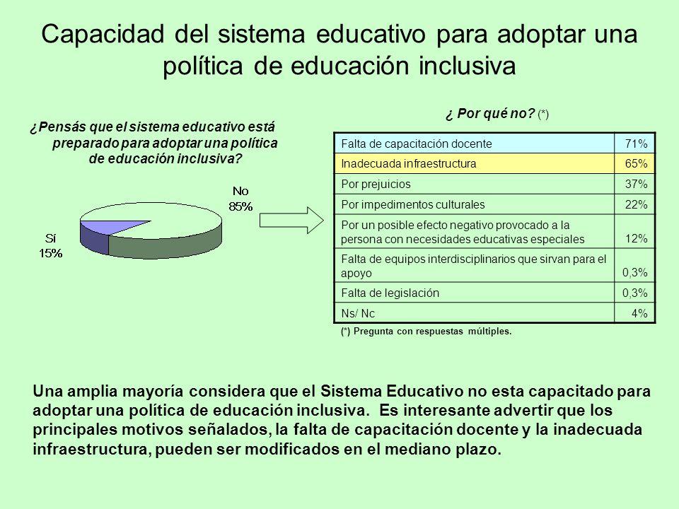 Capacidad del sistema educativo para adoptar una política de educación inclusiva
