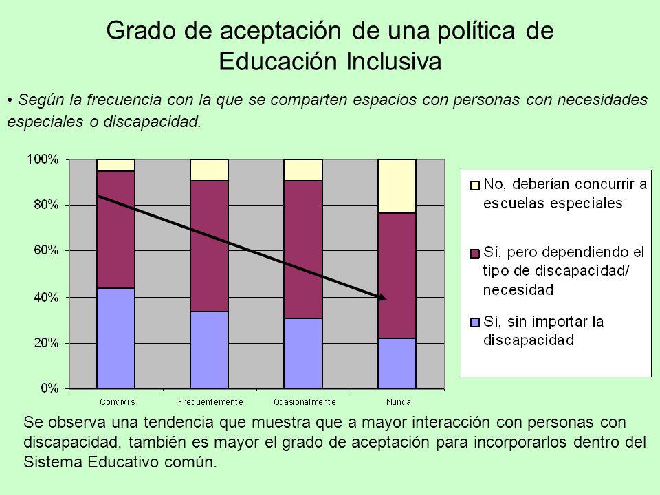 Grado de aceptación de una política de Educación Inclusiva