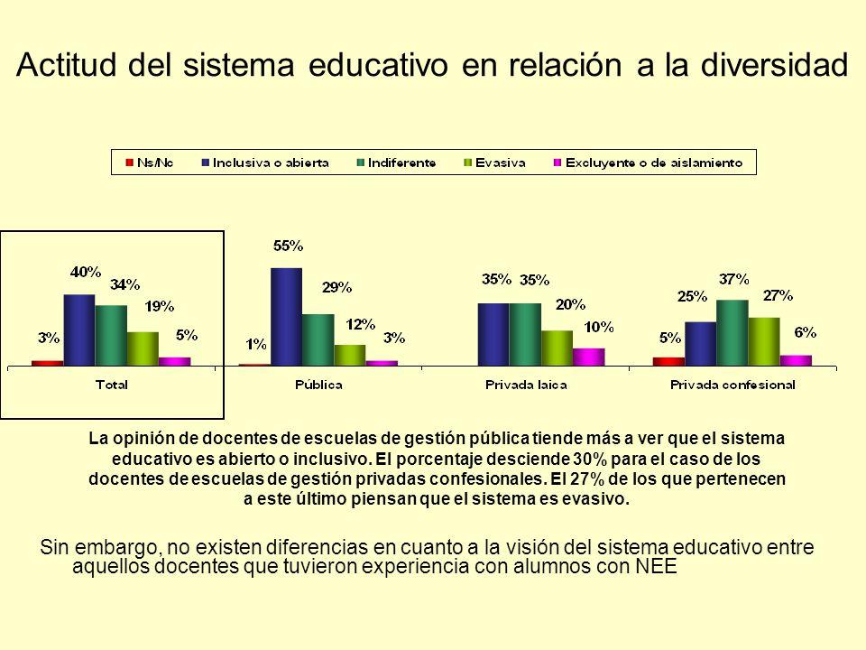 Actitud del sistema educativo en relación a la diversidad