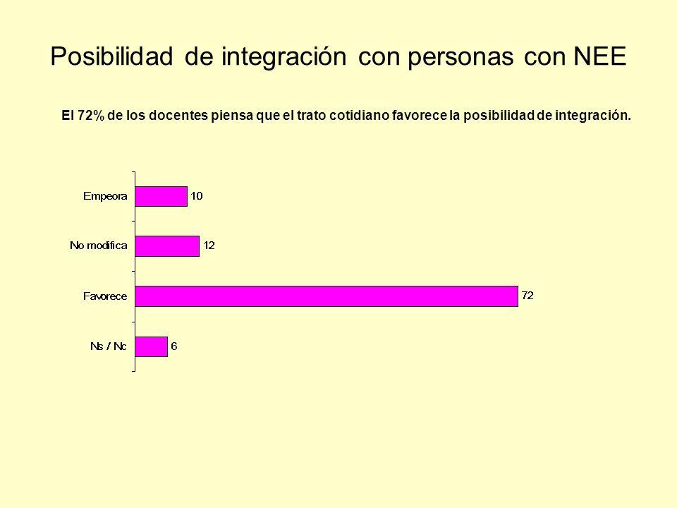 Posibilidad de integración con personas con NEE
