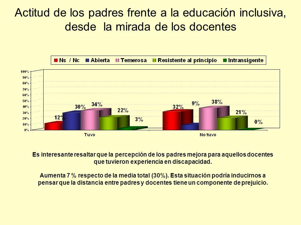 Actitud de los padres frente a la educación inclusiva, desde la mirada de los docentes