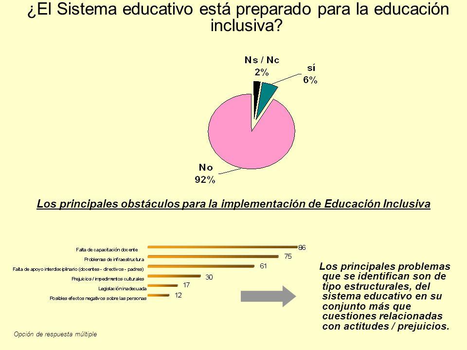 ¿El Sistema educativo está preparado para la educación inclusiva