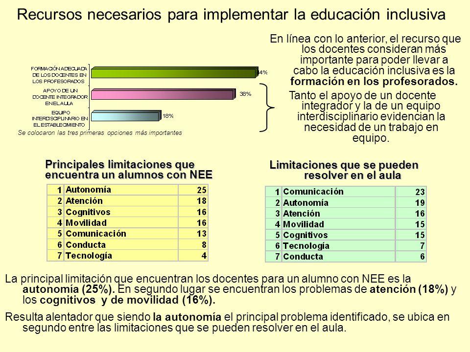 Recursos necesarios para implementar la educación inclusiva