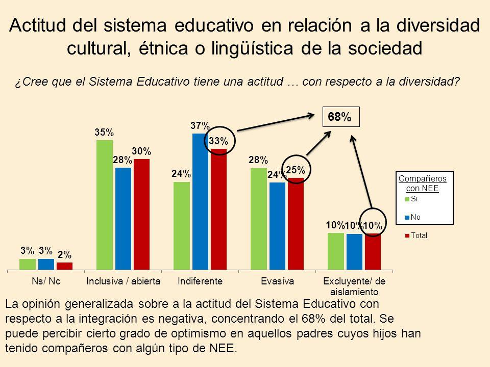 Actitud del sistema educativo en relación a la diversidad cultural, étnica o lingüística de la sociedad