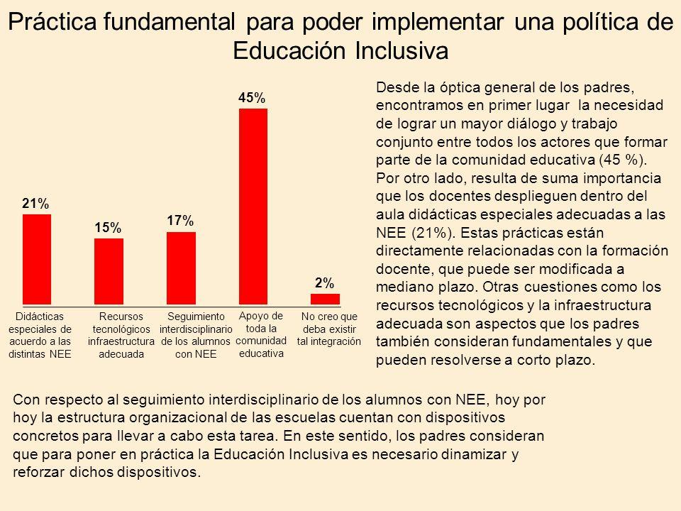Práctica fundamental para poder implementar una política de Educación Inclusiva