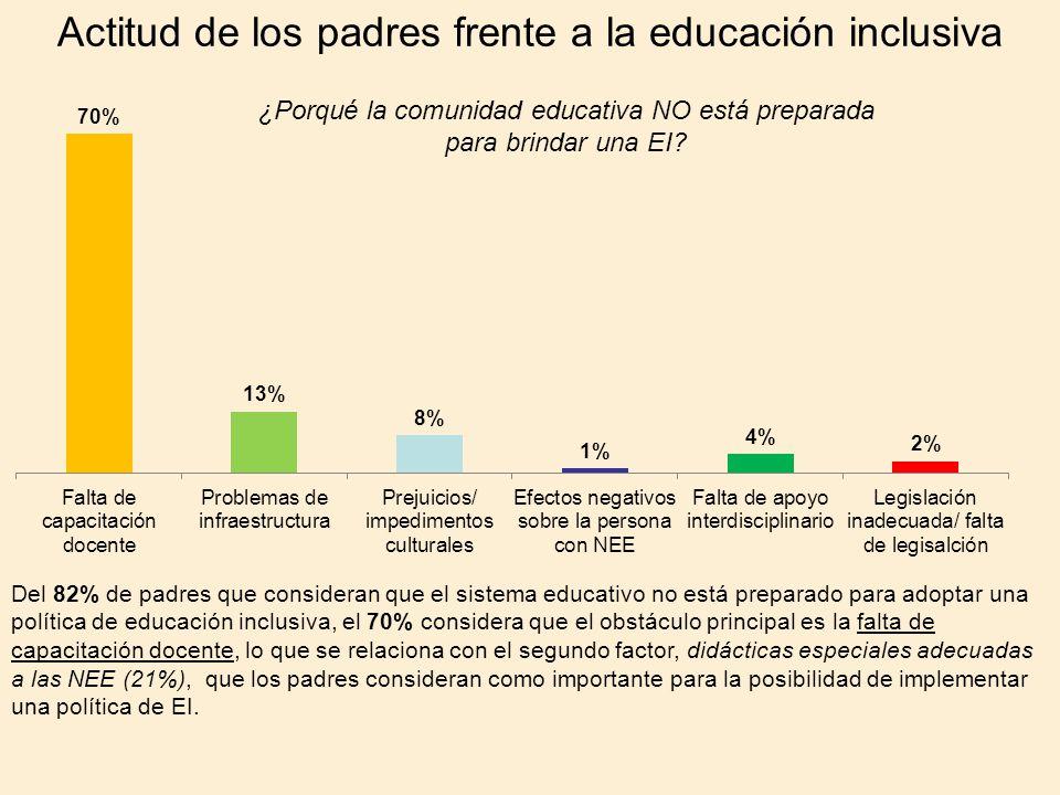 Actitud de los padres frente a la educación inclusiva
