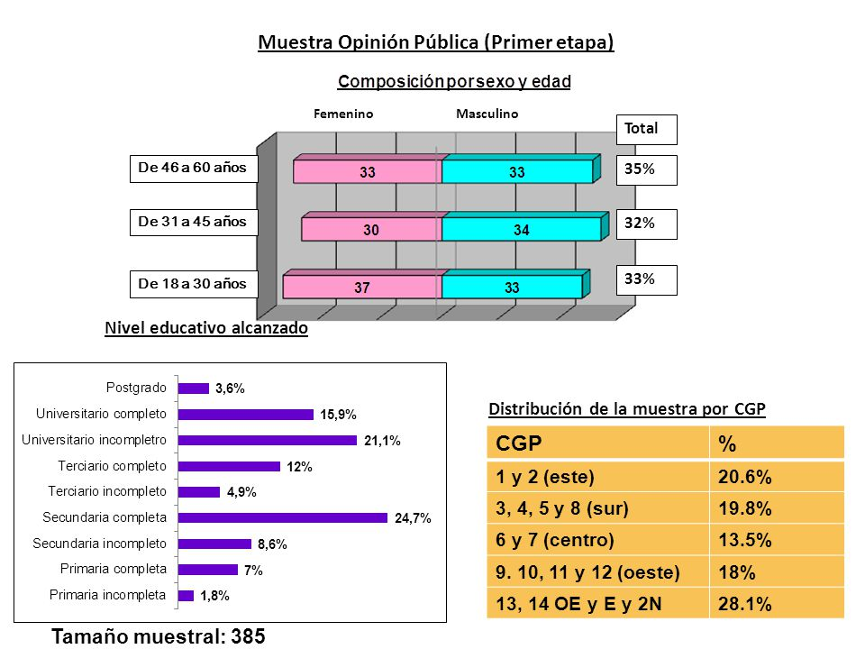Muestra Opinión Pública (Primer etapa) Nivel educativo alcanzado