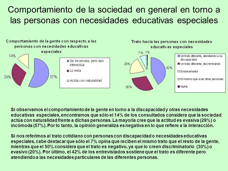 Comportamiento de la sociedad en general en torno a las personas con necesidades educativas especiales