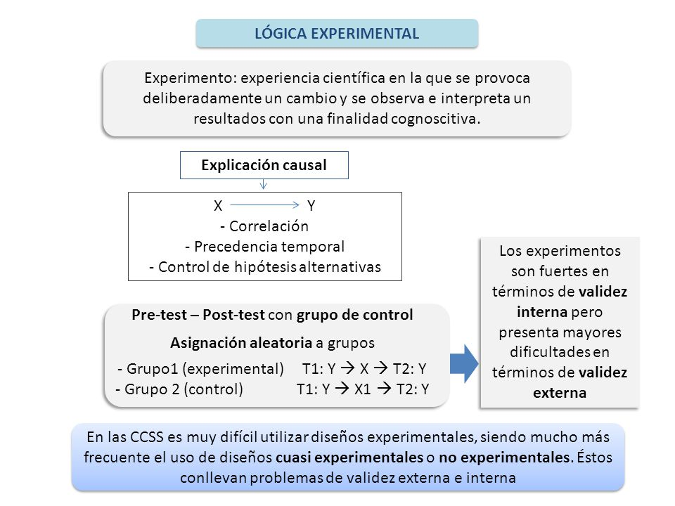 LÓGICA EXPERIMENTAL Explicación causal