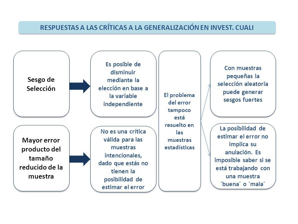 RESPUESTAS A LAS CRÍTICAS A LA GENERALIZACIÓN EN INVEST. CUALI