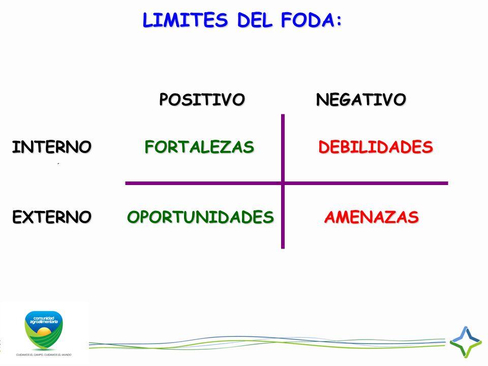 LIMITES DEL FODA: POSITIVO NEGATIVO INTERNO FORTALEZAS DEBILIDADES