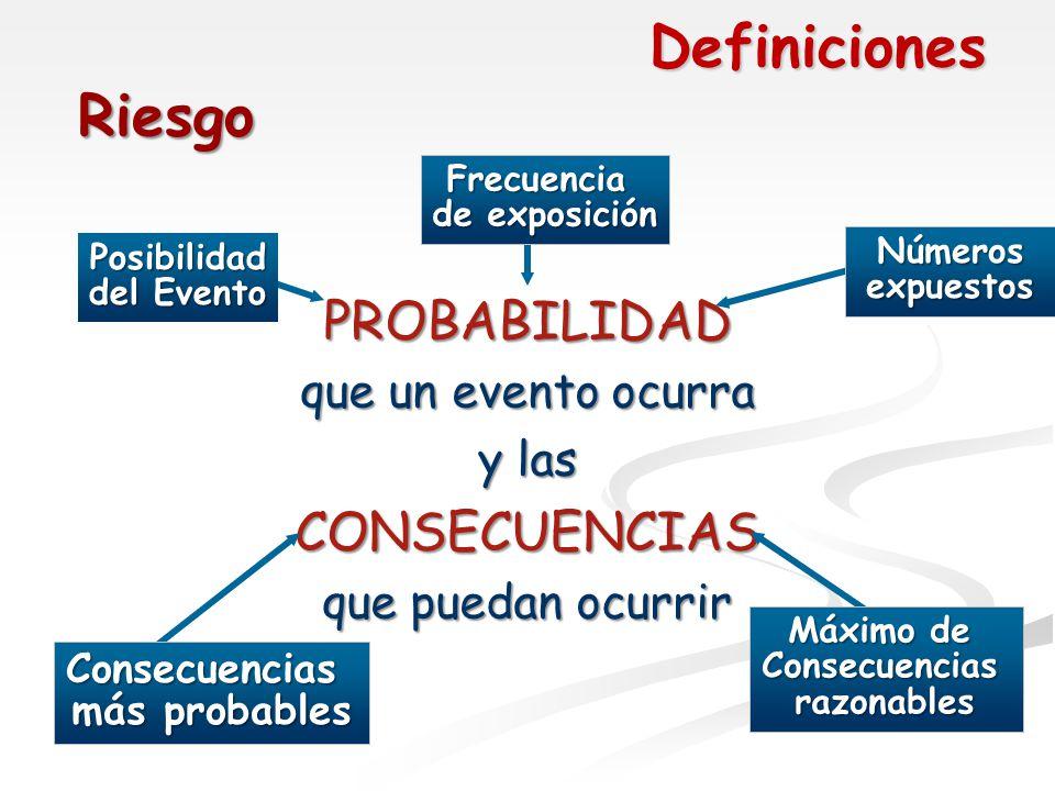 Definiciones Riesgo PROBABILIDAD CONSECUENCIAS que un evento ocurra