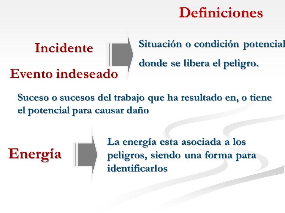 Definiciones Energía Incidente Evento indeseado