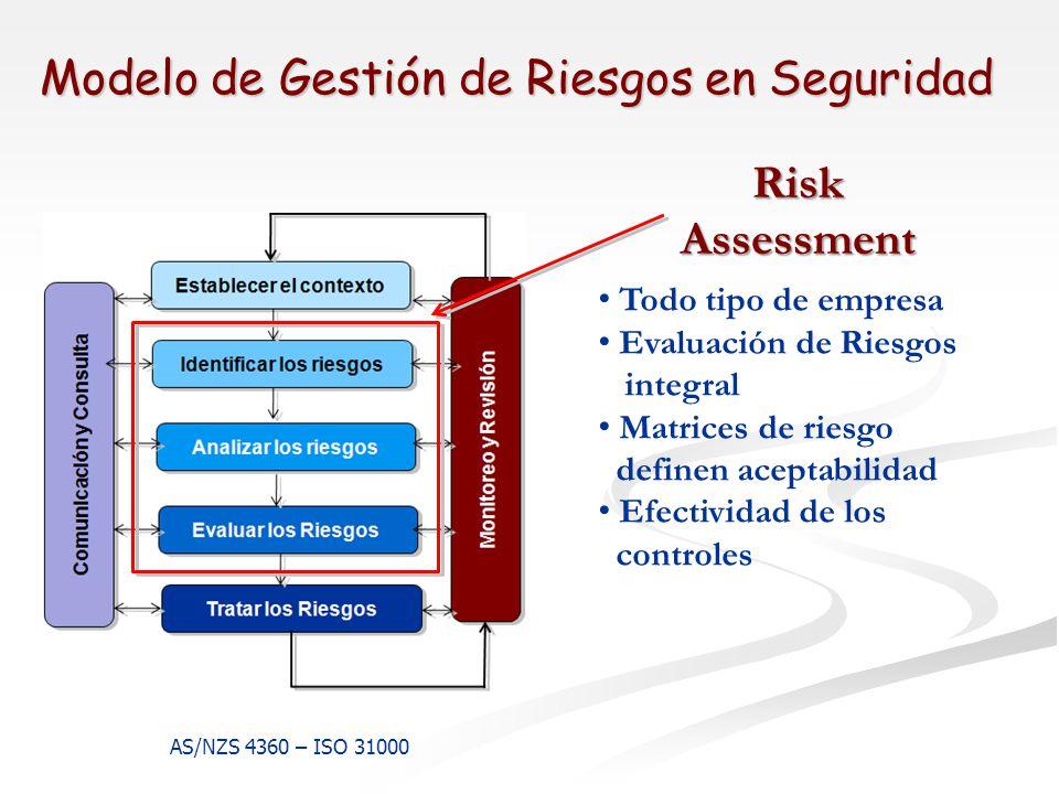 Modelo de Gestión de Riesgos en Seguridad