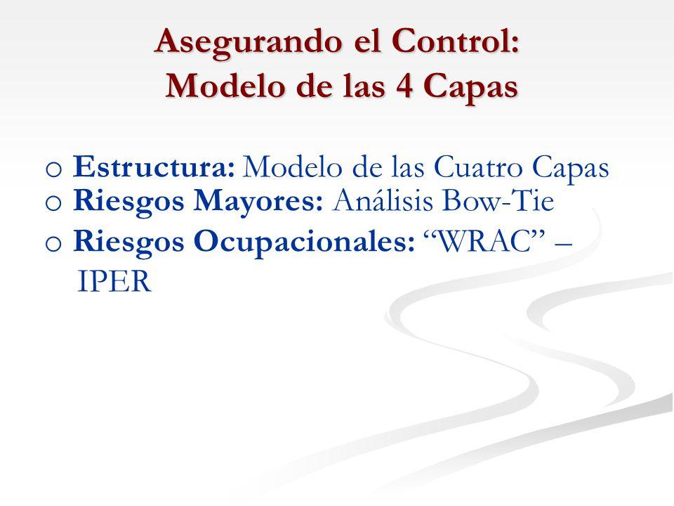 Asegurando el Control: Modelo de las 4 Capas