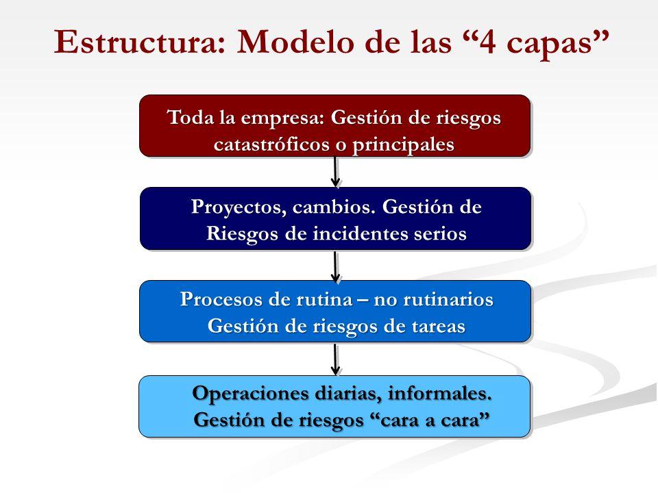 Estructura: Modelo de las 4 capas
