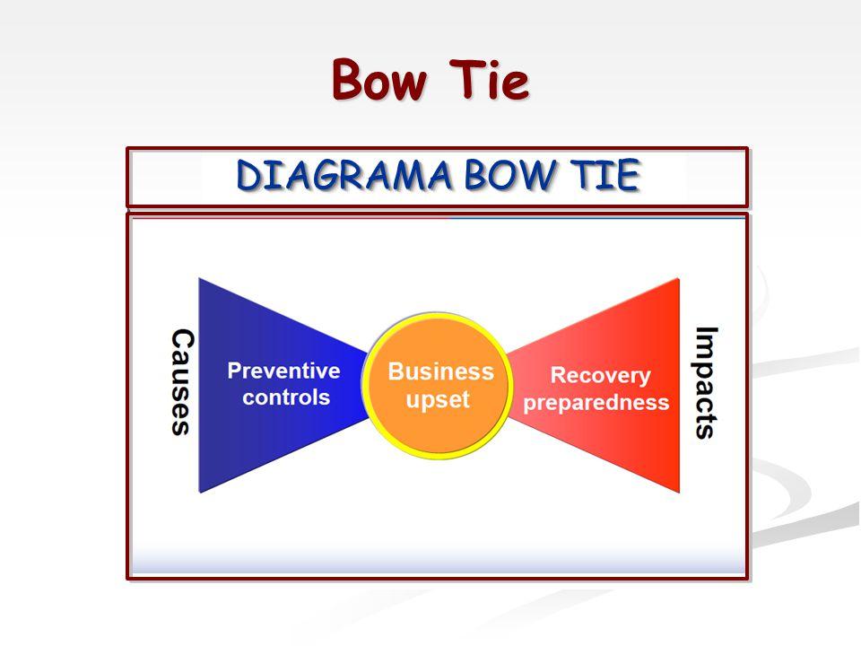 Bow Tie DIAGRAMA BOW TIE
