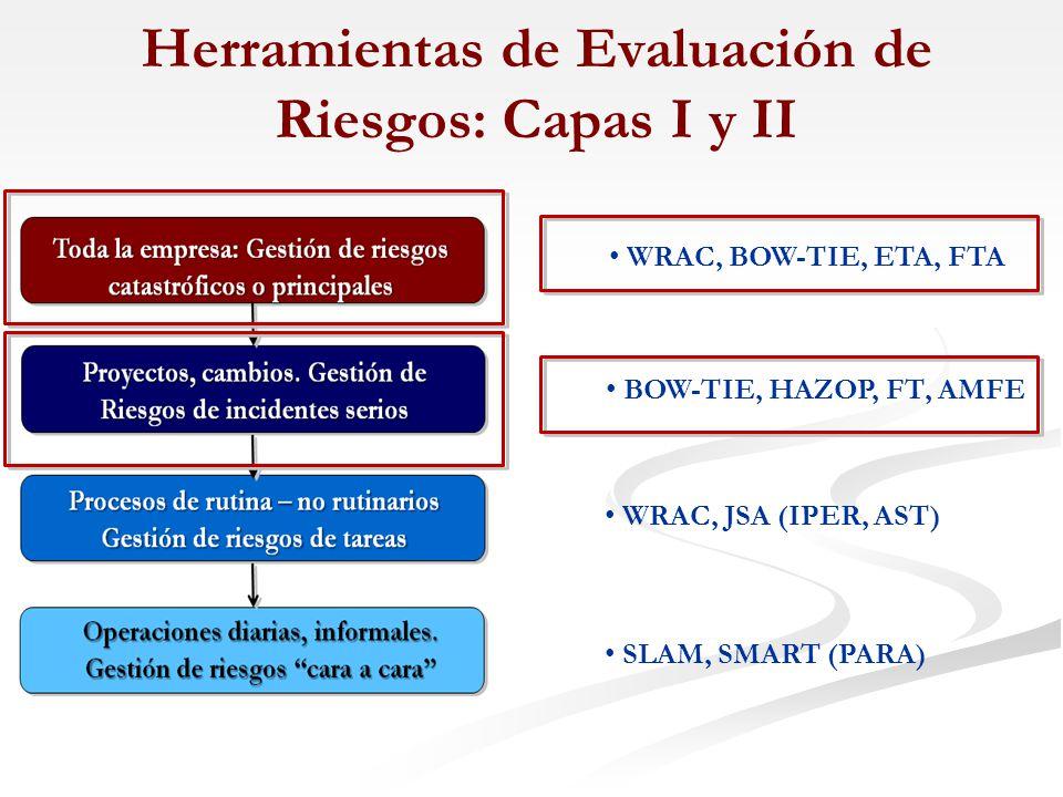 Herramientas de Evaluación de Riesgos: Capas I y II
