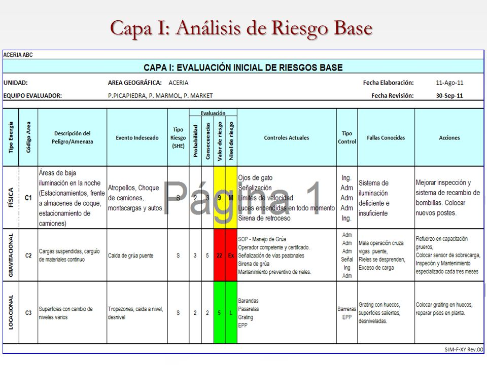 Capa I: Análisis de Riesgo Base