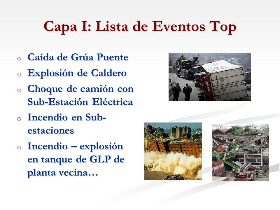 Capa I: Lista de Eventos Top