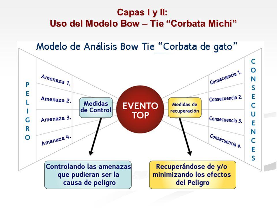 Capas I y II: Uso del Modelo Bow – Tie Corbata Michi