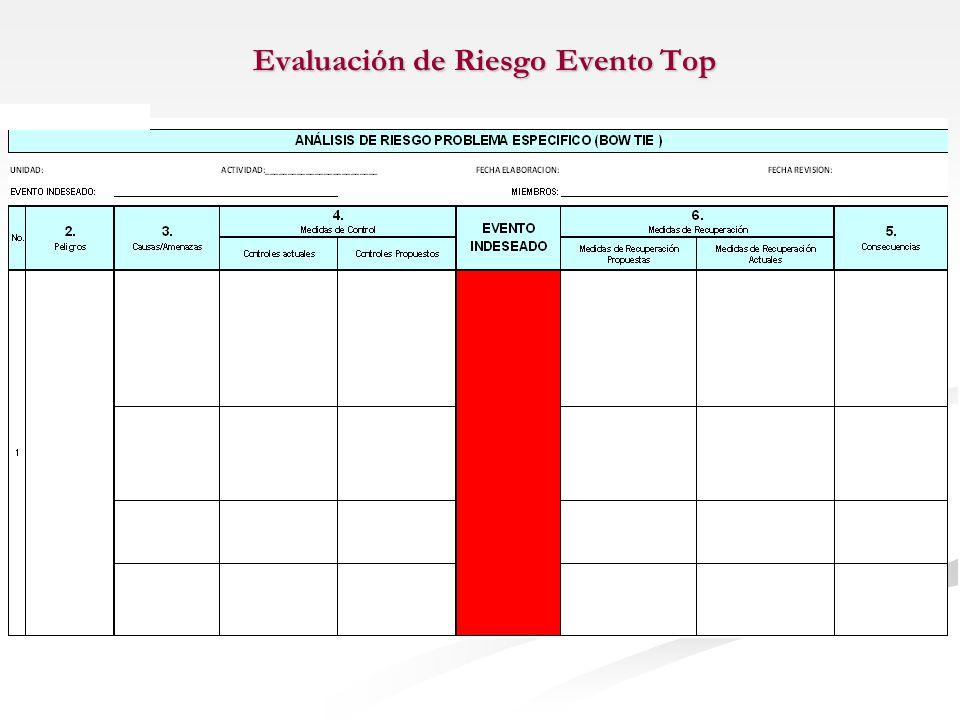 Evaluación de Riesgo Evento Top