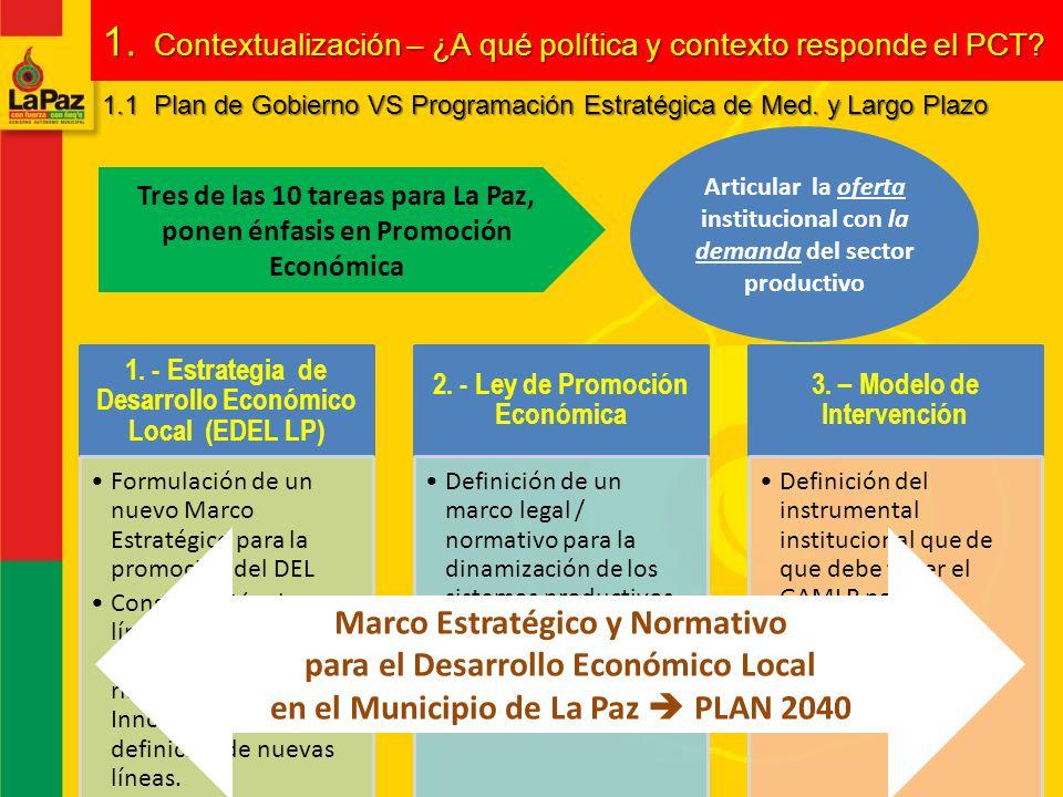 Articular la oferta institucional con la demanda del sector productivo