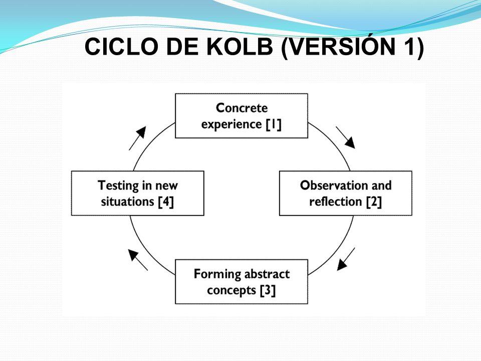CICLO DE KOLB (VERSIÓN 1)